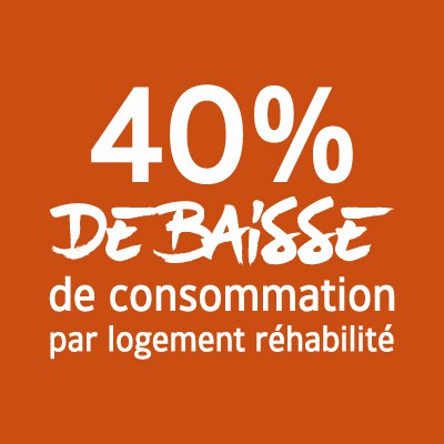 40% de baisse de consommation par logement réhabilité