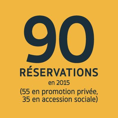 90 réservations en 2015