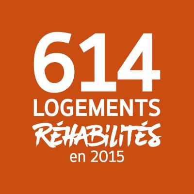 614 logements réhabilités en 2015