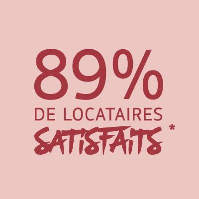 89% des locataires satisfaits